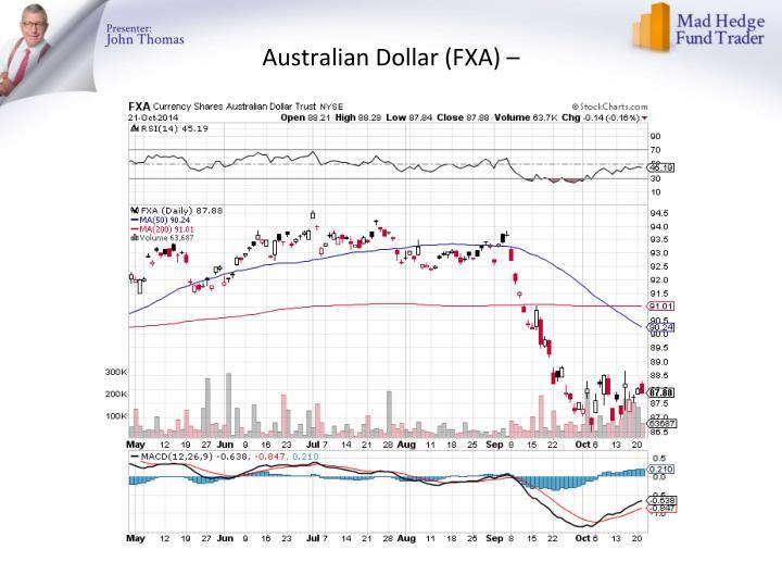Australian Dollar (FXA) –