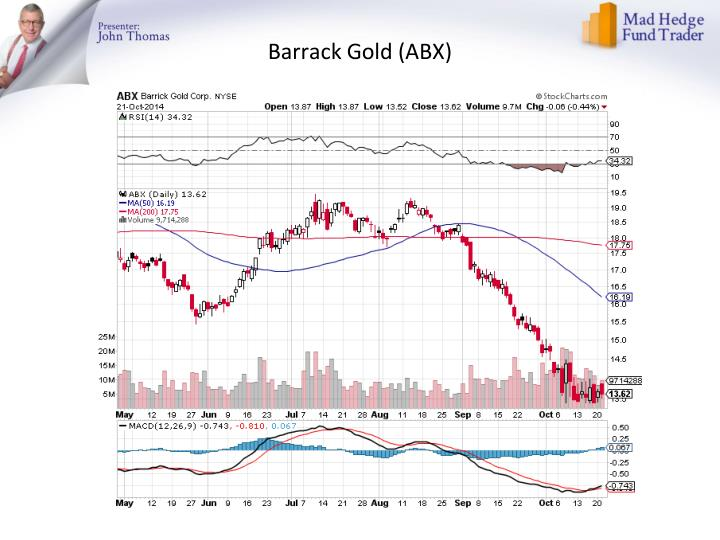 Barrack Gold (ABX
