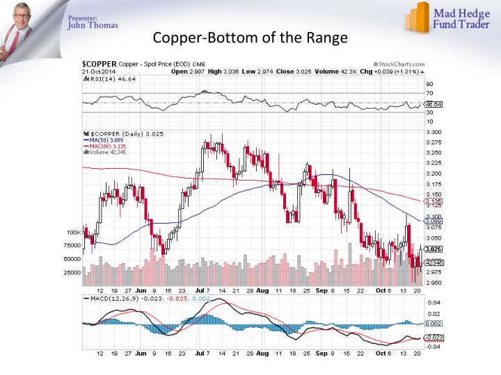 Copper-Bottom of the Range