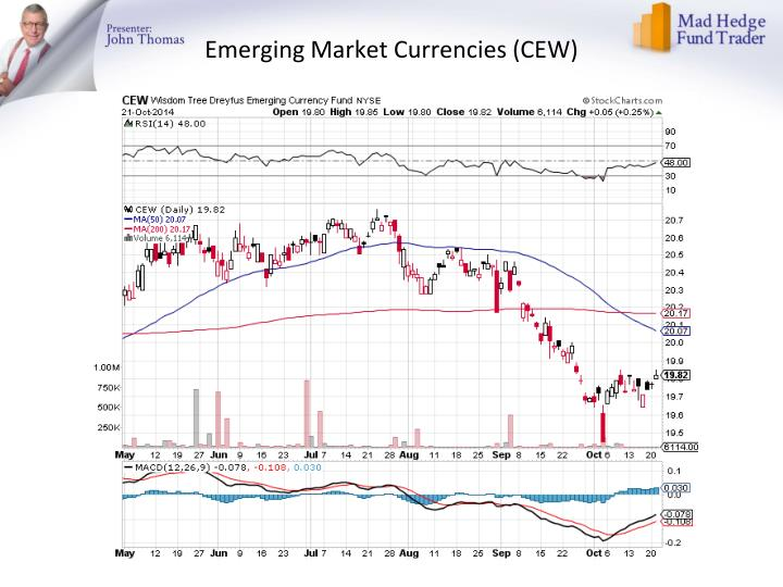Emerging Market Currencies (CEW)