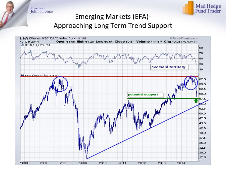 Emerging Markets (
