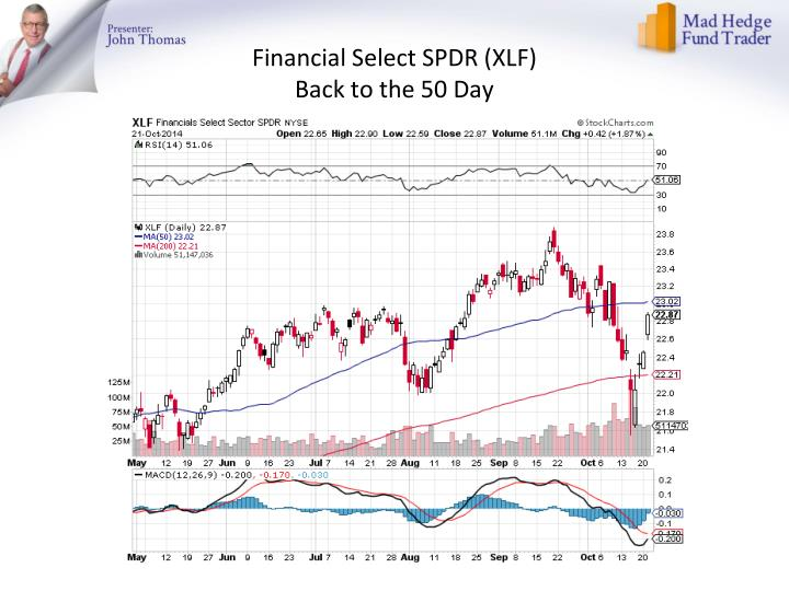 Financial Select SPDR (XLF)