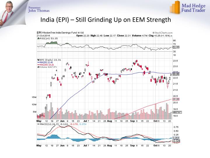 India (EPI) – Still Grinding Up on EEM Strength