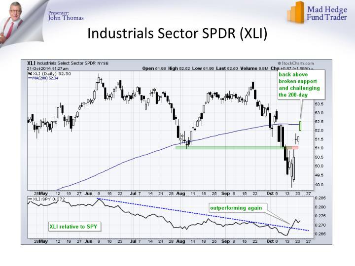 Industrials Sector SPDR (XLI)
