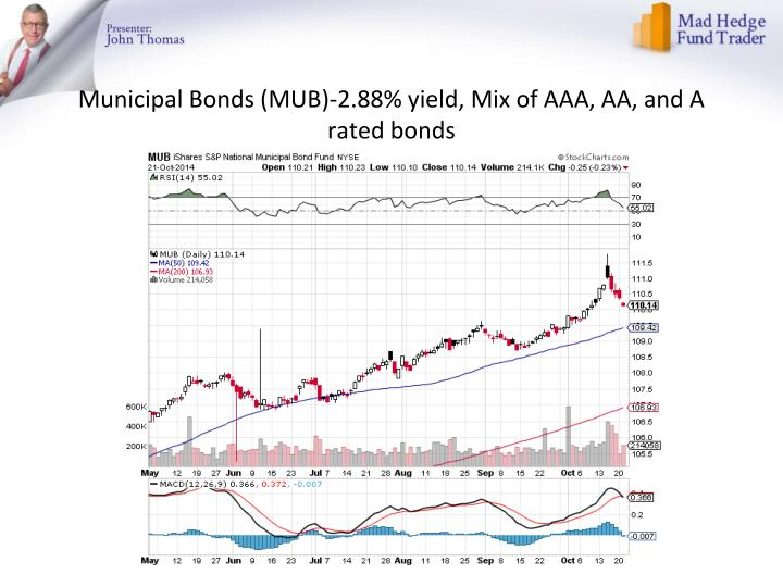 Municipal Bonds (MUB)-