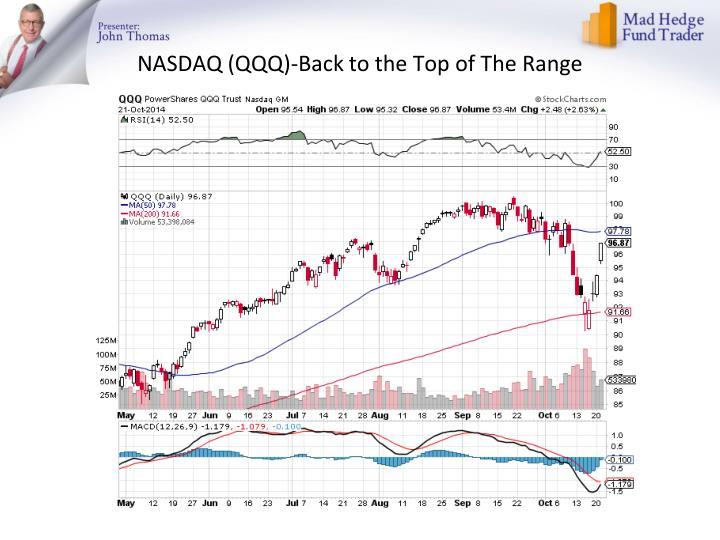 NASDAQ (QQQ)