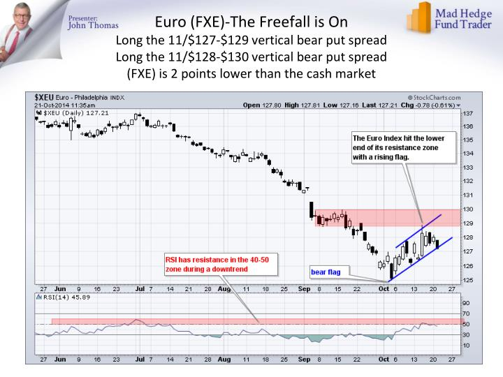 Euro (FXE)-The Freefall is