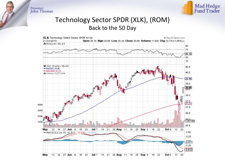 Technology Sector SPDR (XLK), (ROM