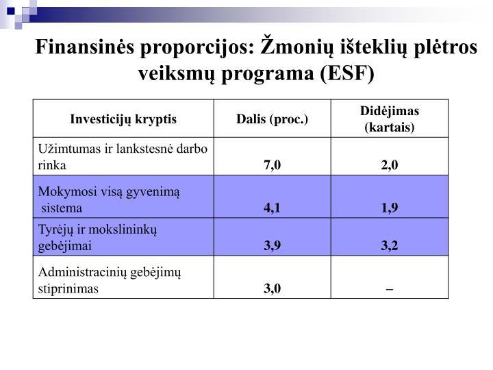 Finansinės proporcijos: Žmonių išteklių plėtros veiksmų programa (ESF)