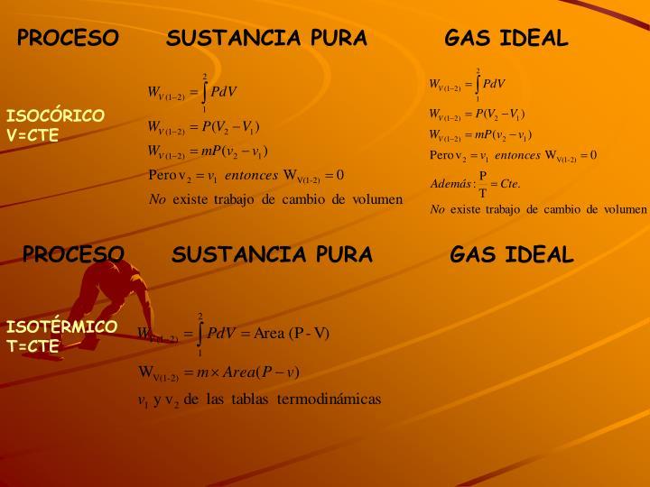 PROCESO  SUSTANCIA PURA    GAS IDEAL