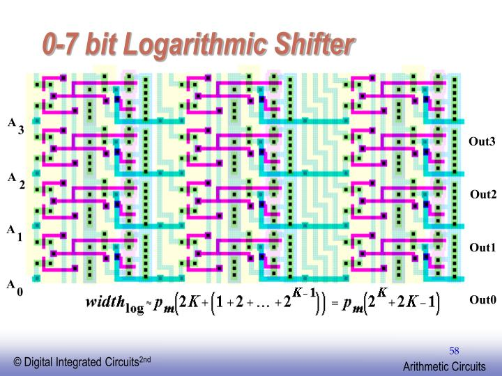 0-7 bit Logarithmic Shifter