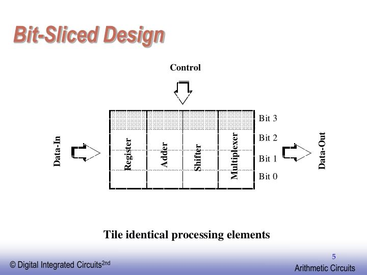 Bit-Sliced Design