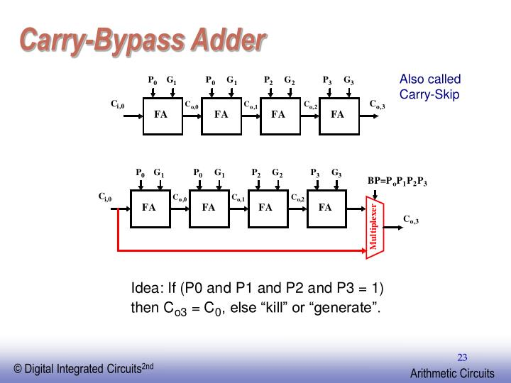 Carry-Bypass Adder