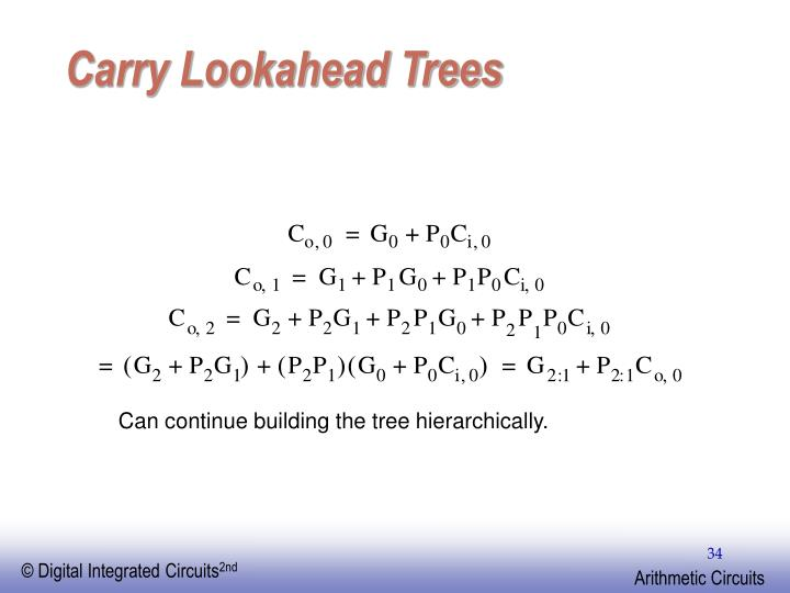 Carry Lookahead Trees