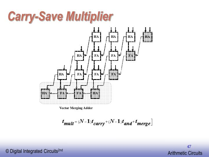 Carry-Save Multiplier