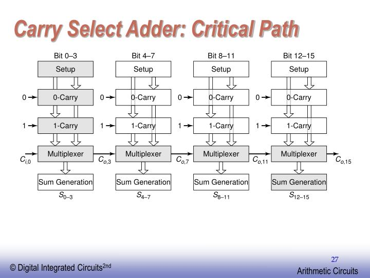 Carry Select Adder: Critical Path