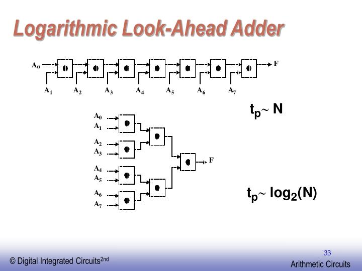 Logarithmic Look-Ahead Adder