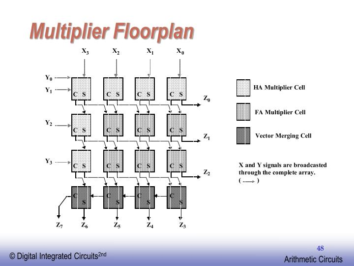 Multiplier Floorplan