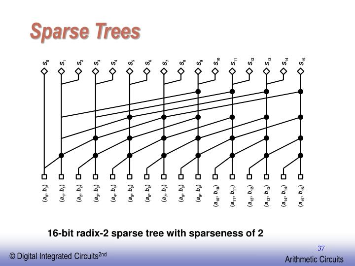 Sparse Trees