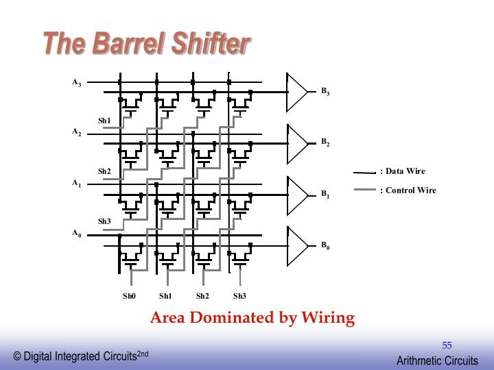 The Barrel Shifter