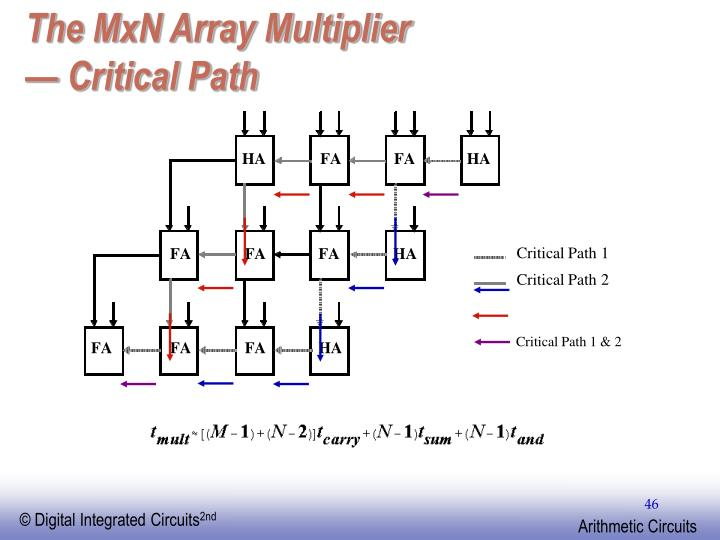 The MxN Array Multiplier
