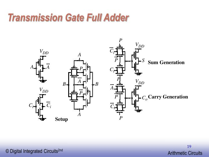 Transmission Gate Full Adder