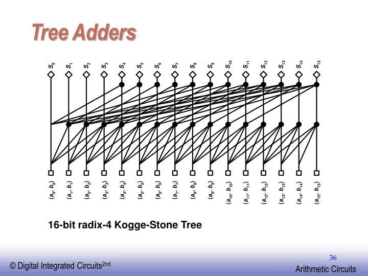 Tree Adders
