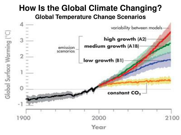 How Is the Global Climate Changing?