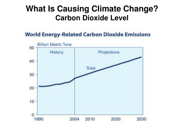 What Is Causing Climate Change?