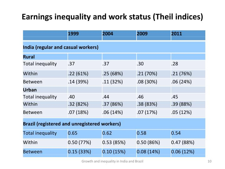Earnings inequality and work status (Theil indices)