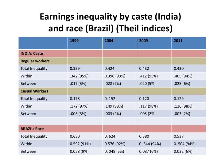 Earnings inequality by caste (India)