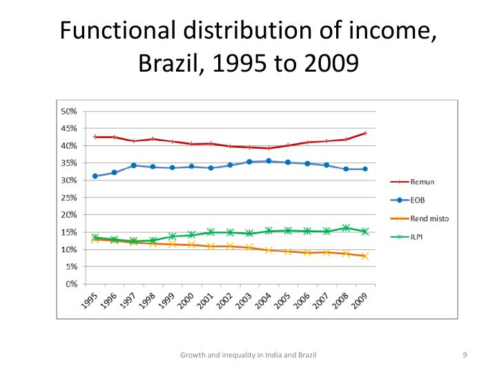 Functional distribution of income, Brazil, 1995 to 2009