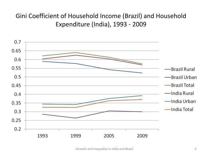 Gini coefficient of household income brazil and household expenditure india 1993 2009
