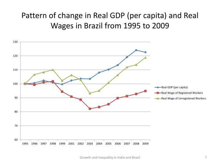 Pattern of change in Real GDP (per capita) and Real Wages in Brazil from 1995 to 2009