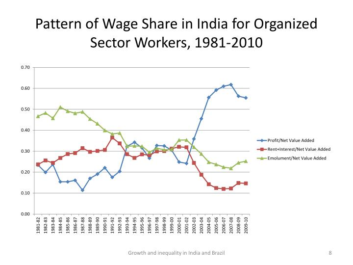 Pattern of Wage Share in India for Organized Sector Workers, 1981-2010