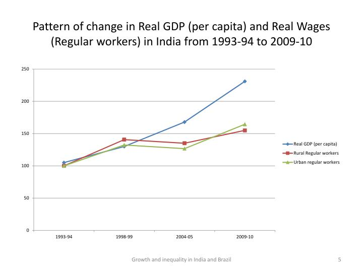 Pattern of change in Real GDP (per capita) and Real Wages (Regular workers) in India from 1993-94 to 2009-10