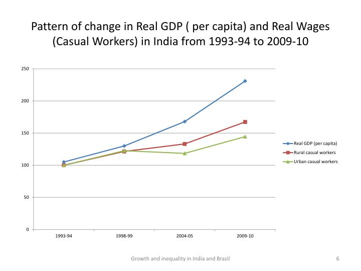 Pattern of change in Real GDP ( per capita) and Real Wages (Casual Workers) in India from 1993-94 to 2009-10