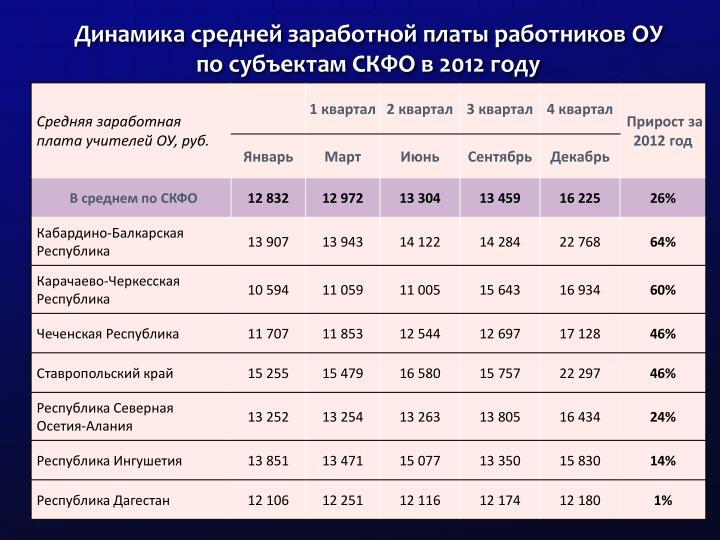 Динамика средней заработной платы работников ОУ по субъектам СКФО в 2012 году
