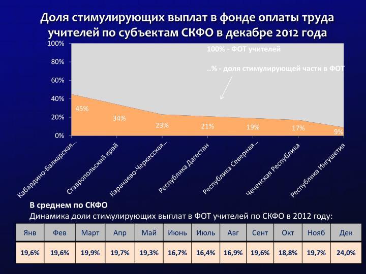 Доля стимулирующих выплат в фонде оплаты труда учителей по субъектам СКФО в декабре 2012 года