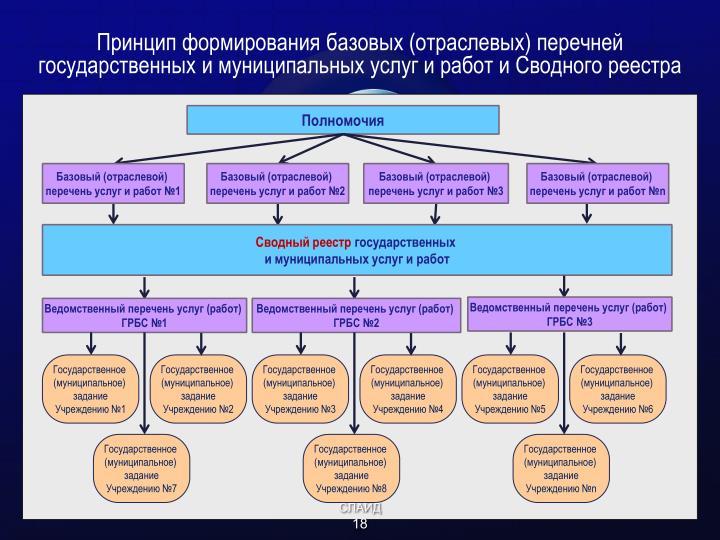 Принцип формирования базовых (отраслевых) перечней государственных и муниципальных услуг и работ и Сводного реестра