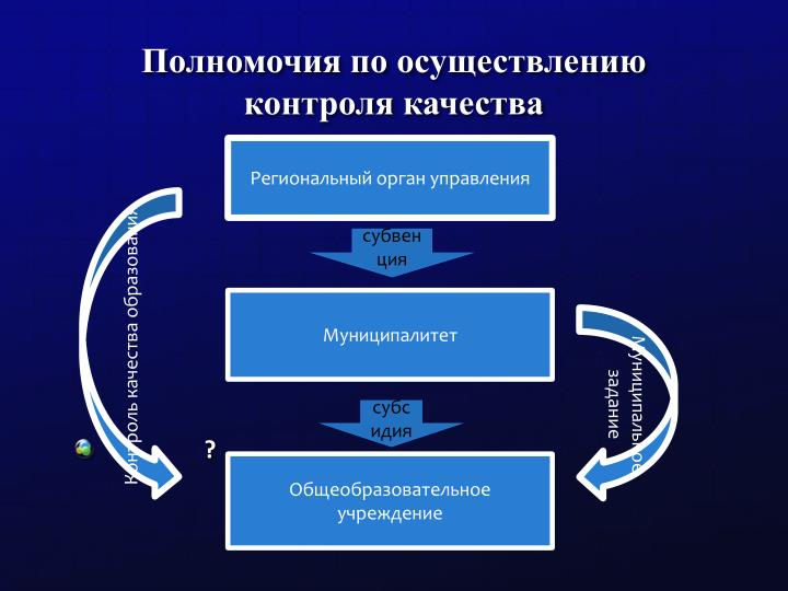 Полномочия по осуществлению  контроля качества