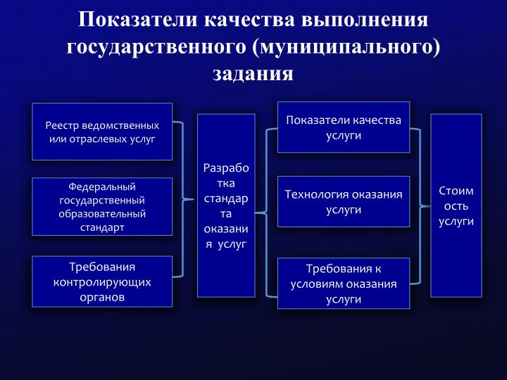 Показатели качества выполнения государственного (муниципального) задания