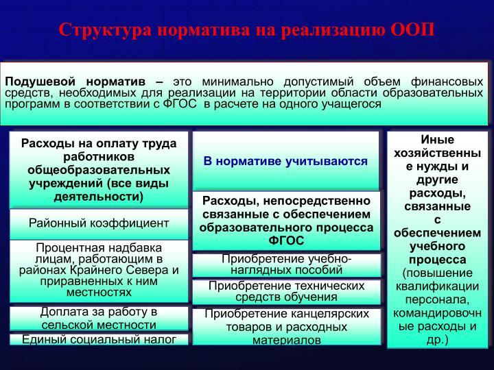 Структура норматива на реализацию ООП
