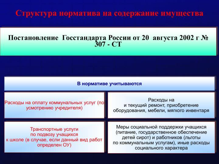 Структура норматива на содержание имущества