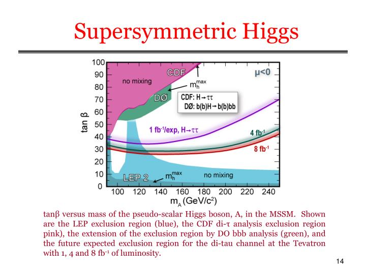 Supersymmetric Higgs
