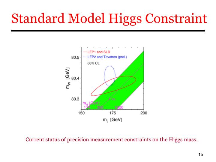 Standard Model Higgs Constraint
