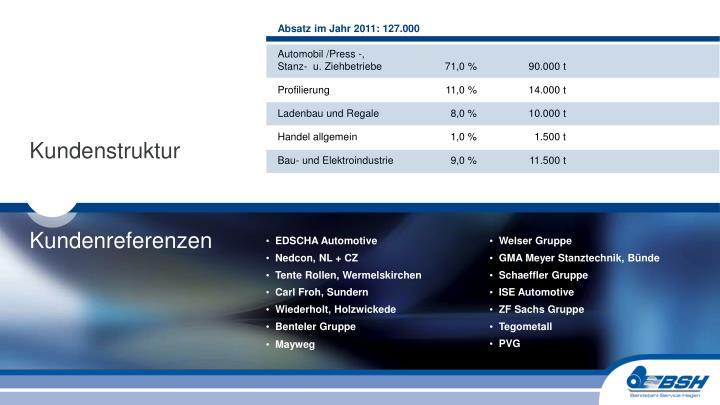Absatz im Jahr 2011: 127.000