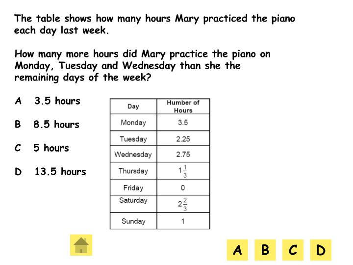 The table shows how many hours Mary practiced the piano each day last week.