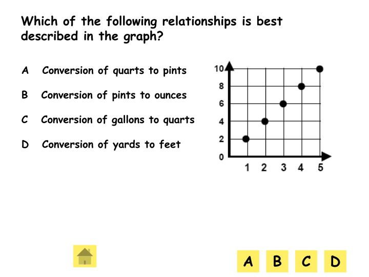 Which of the following relationships is best described in the graph?