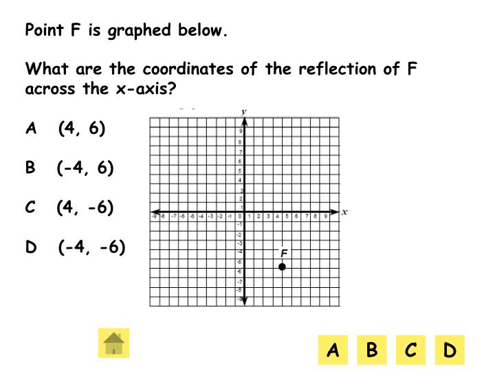 Point F is graphed below.